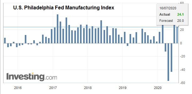 U.S. Philadelphia Fed Manufacturing Index, July 2020