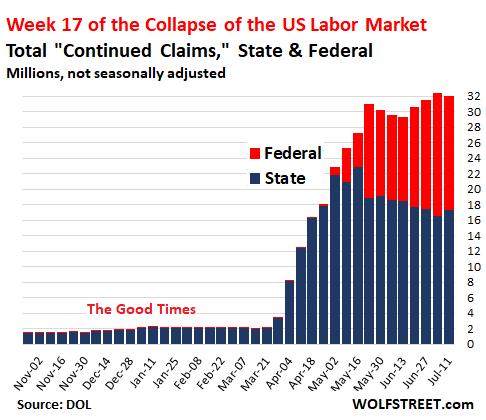 US Labor Market, 2019-2020