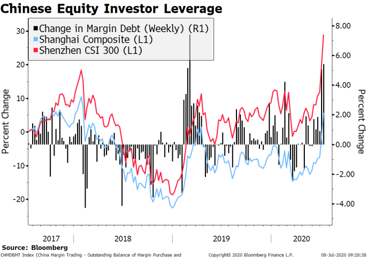 Chinese Equity Investor Leverage, 2017-2020