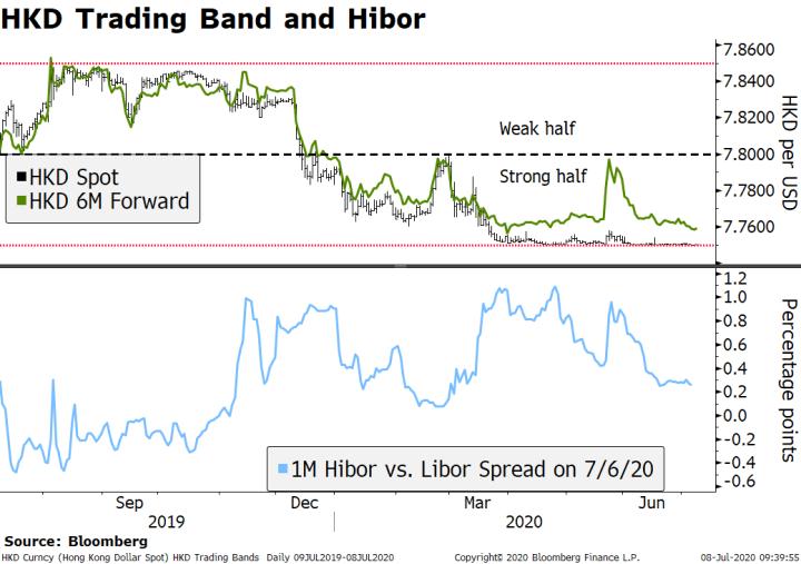 HKD Trading Band and Hibor, 2019-2020
