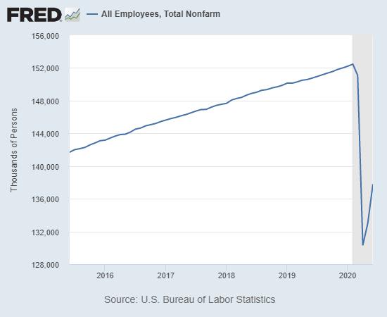All Employees, Total Nonfarm, 2016-2020