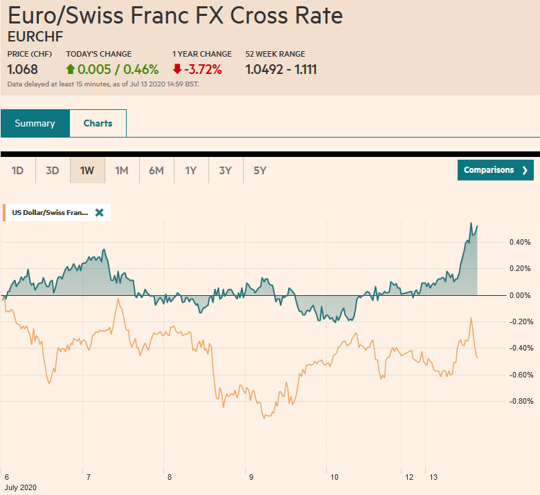 EUR/CHF and USD/CHF, July 13