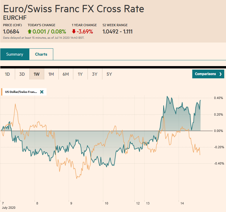 EUR/CHF and USD/CHF, July 14