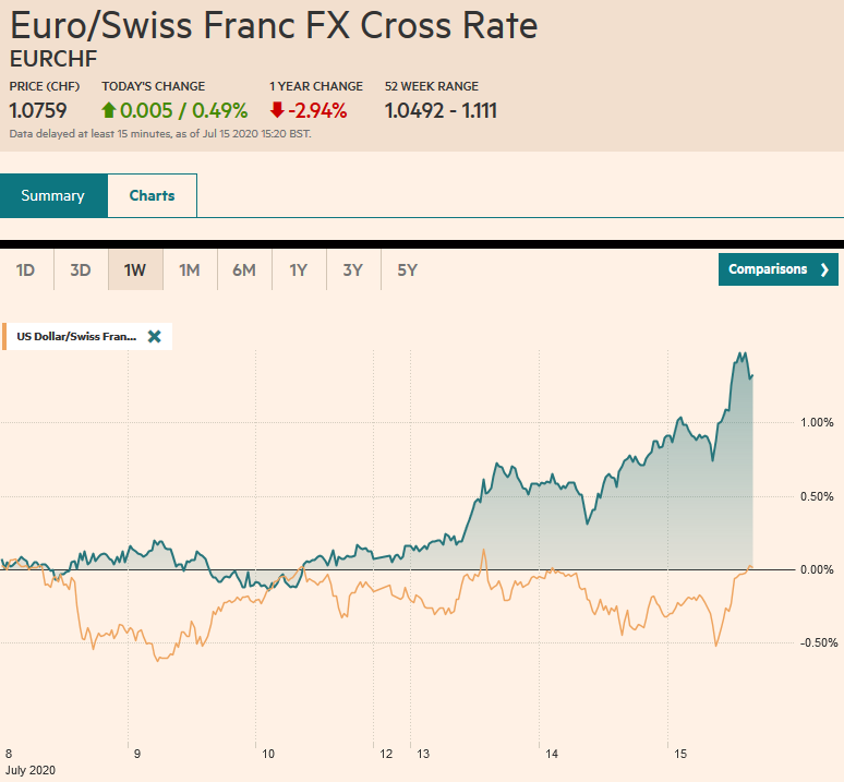 EUR/CHF and USD/CHF, July 15
