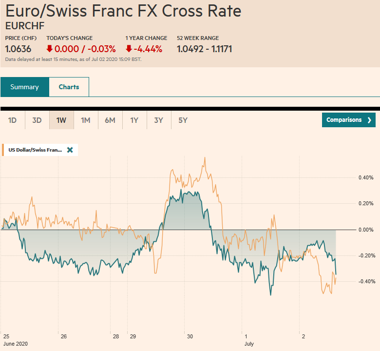 EUR/CHF and USD/CHF, July 2