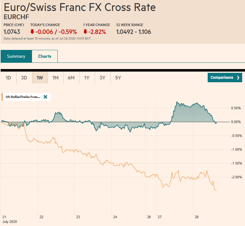 EUR/CHF and USD/CHF, July 28
