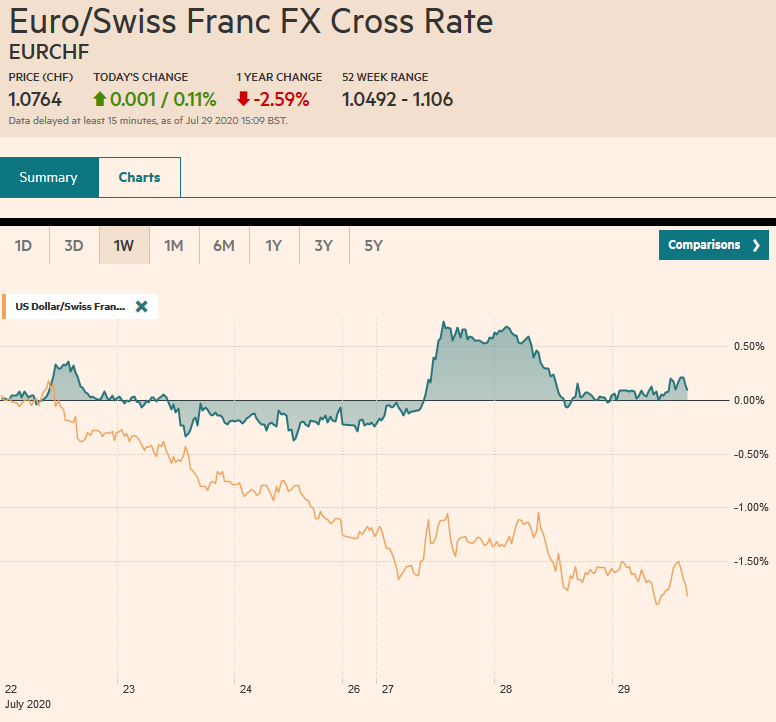 EUR/CHF and USD/CHF, July 29