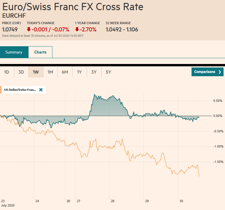 EUR/CHF and USD/CHF, July 30