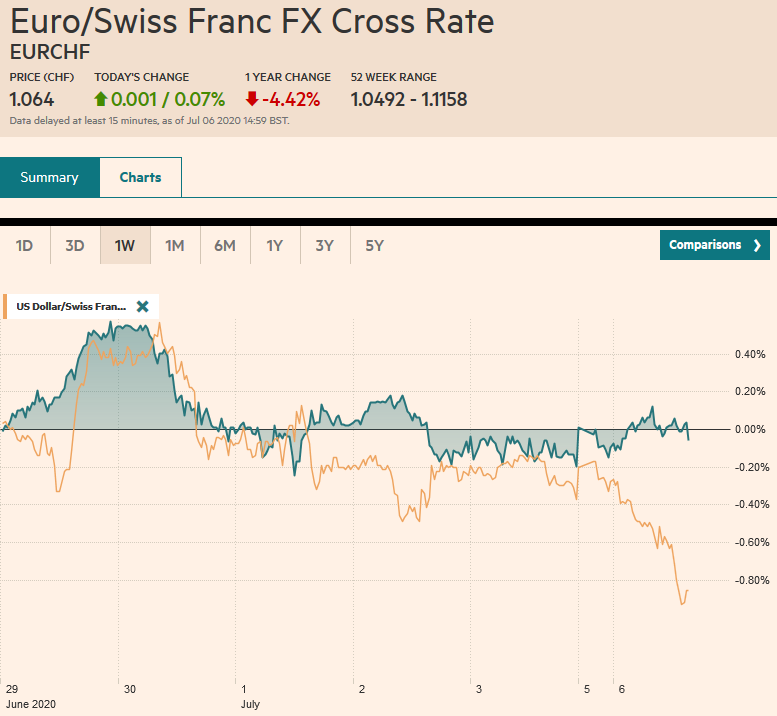 EUR/CHF and USD/CHF, July 6