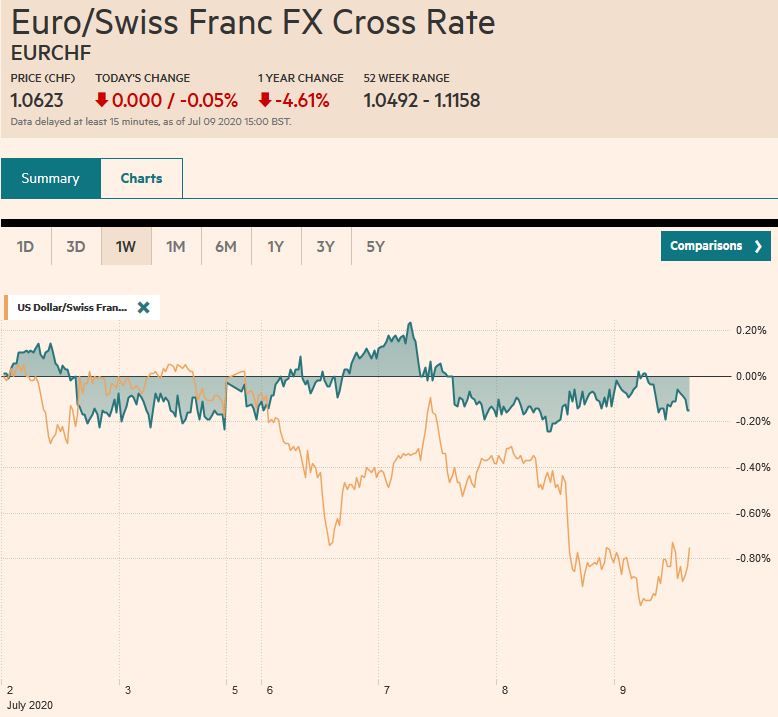 EUR/CHF and USD/CHF, July 9