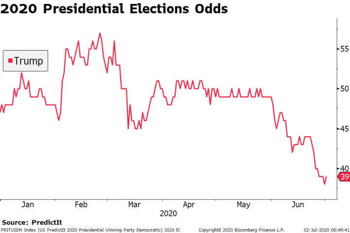Presidential Elections Odds, 2020
