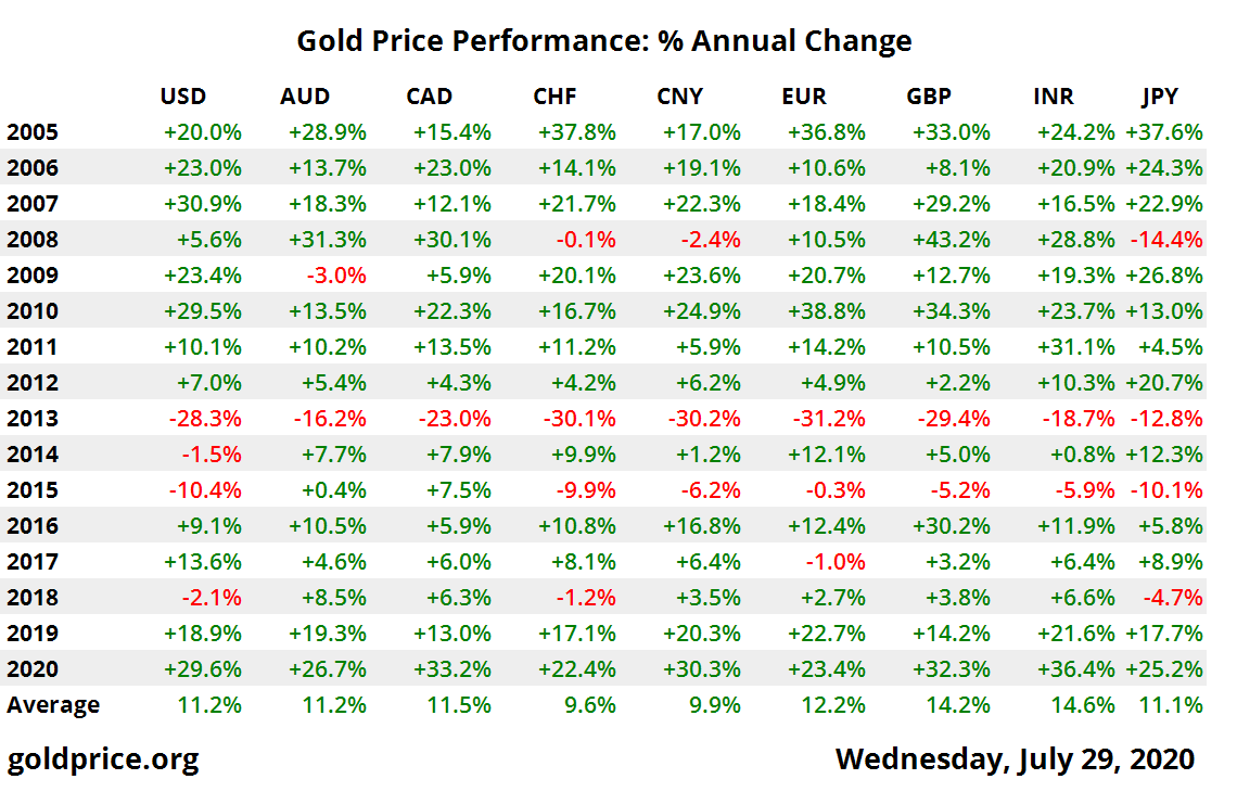 Gold Price Performance