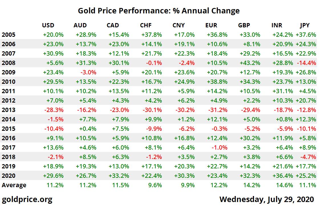 Gold Price Performance
