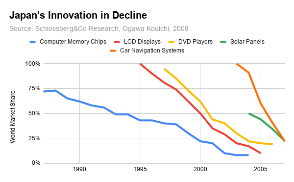 Japan's Innovation in Decline, 1990-2005