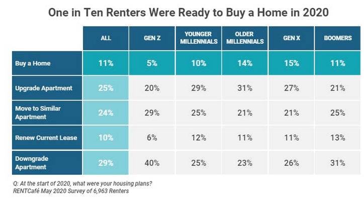 Renters ready to buy a home in 2020