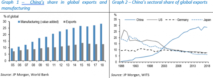 Global Exports and Manufacturing