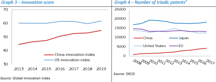 Innovation Score / Number of triadic patents