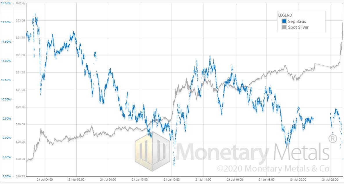 Silver price vs Silver Basis