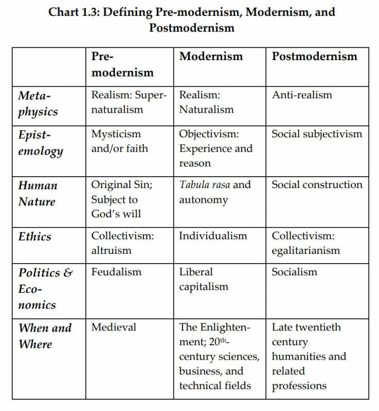 Defining Pre-modernism, Modernism, and Postmodernism