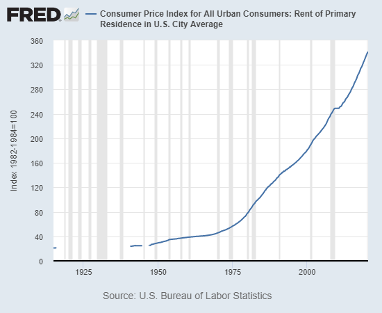 Consumer Price Index, 1925-2020