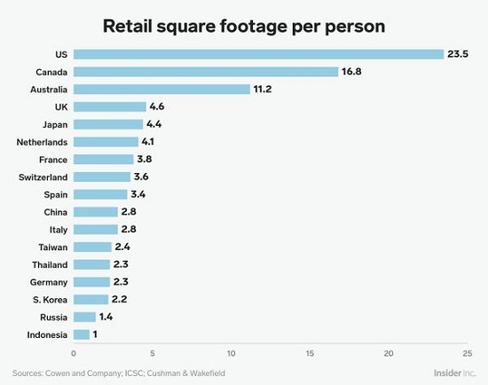 Retail square footage per person