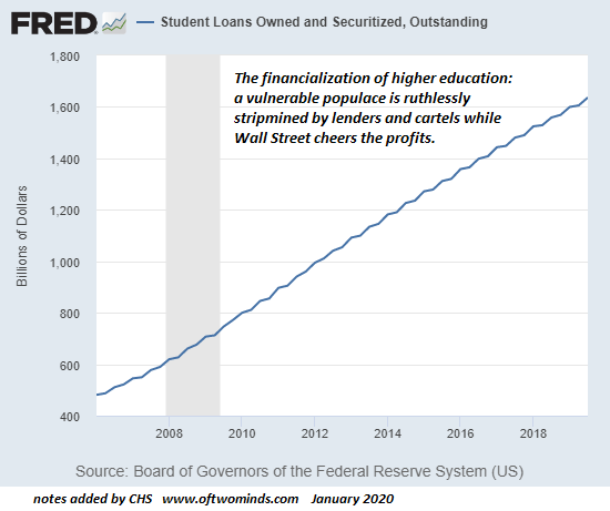 Student Loans Owned and Securitized, 2008-2020