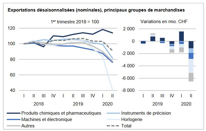 Swiss Exports per Sector Q2 2020 vs. 2019