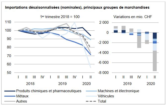 Swiss Imports per Sector Q2 2020 vs. 2019
