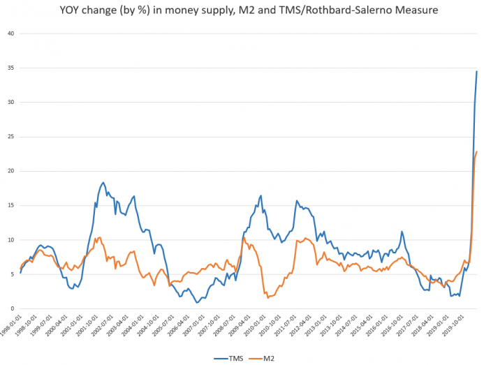 M2 and TMS/Rothbard-Salerno Measure, 1998-2019