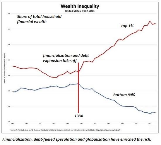 Wealth inequality 1962-2014