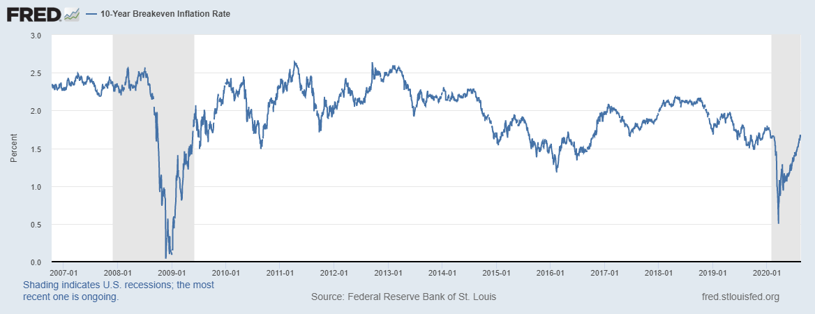 10 Year Breakeven Inflation Rate
