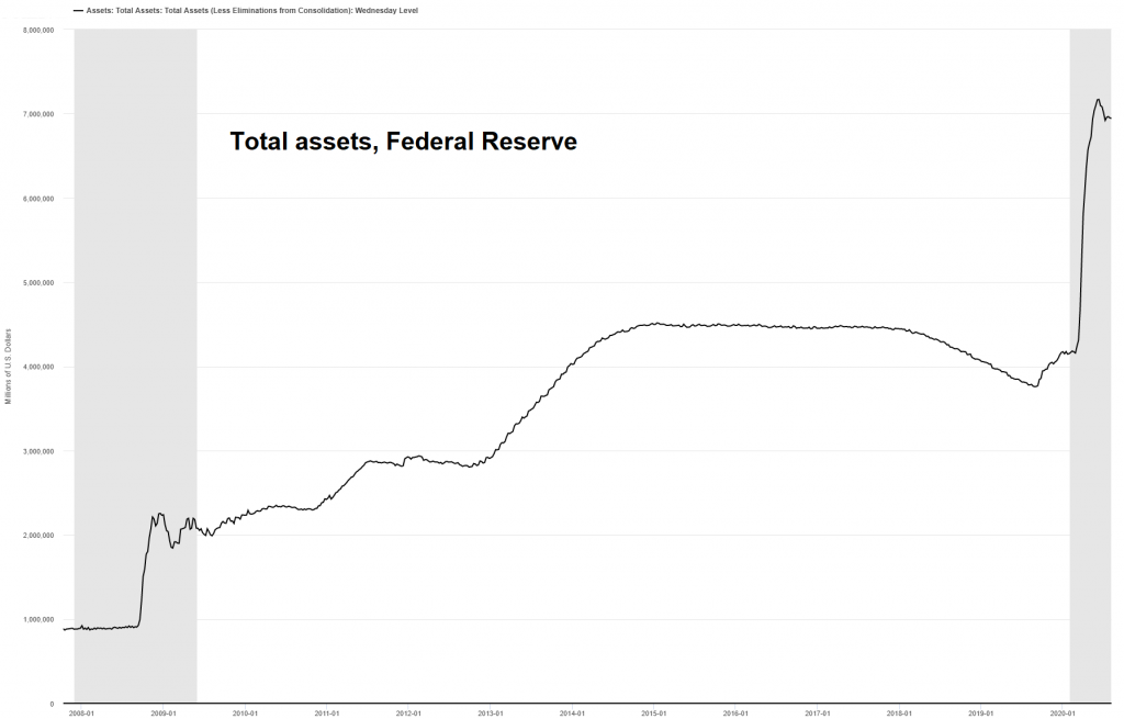Total assets of the Federal Reserve since 2008