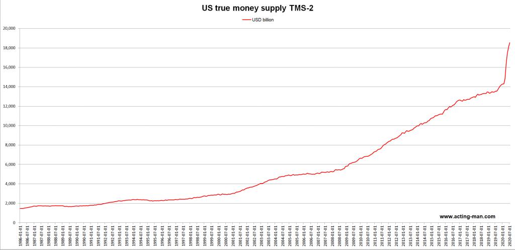 Broad true US money supply TMS-2