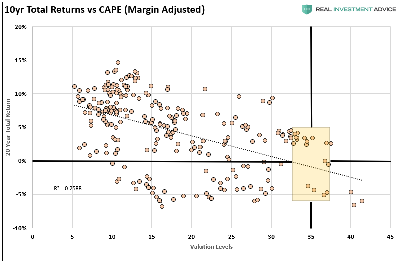 10 Year Total Returns vs CAPE