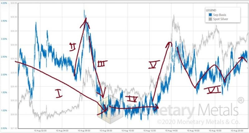 Silver Basis, Silver Price, 10 August