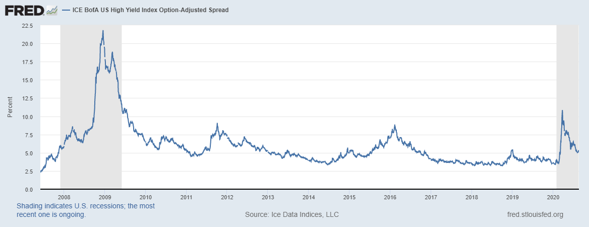 US High Yield Index
