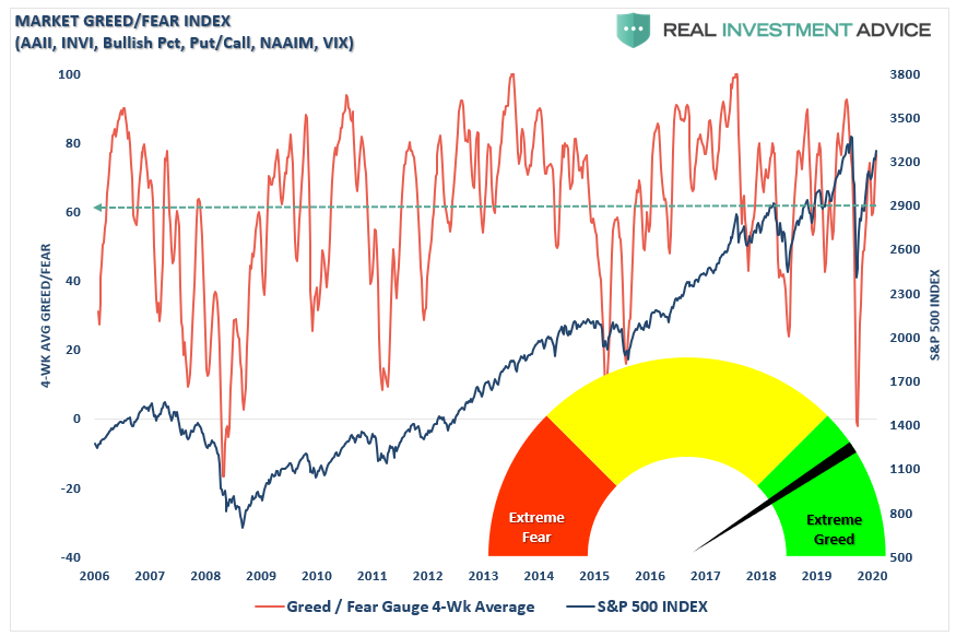 Market Greed/Fear Index, 2006-2020