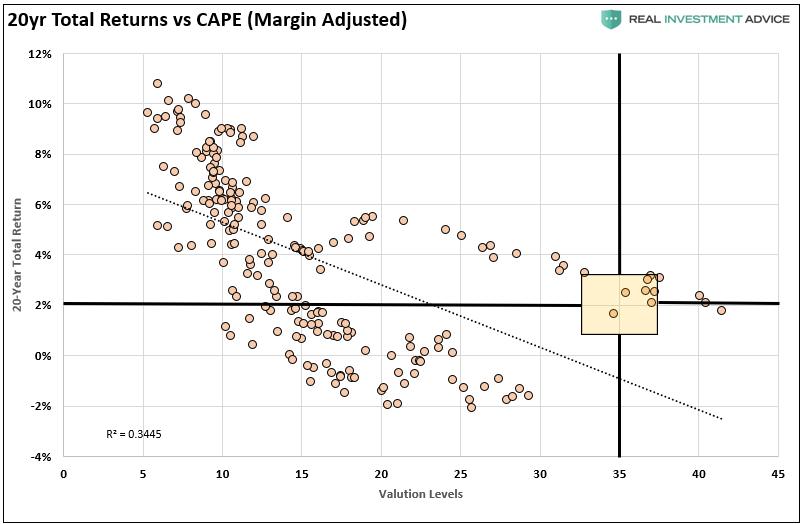 20 Year Total Returns vs CAPE