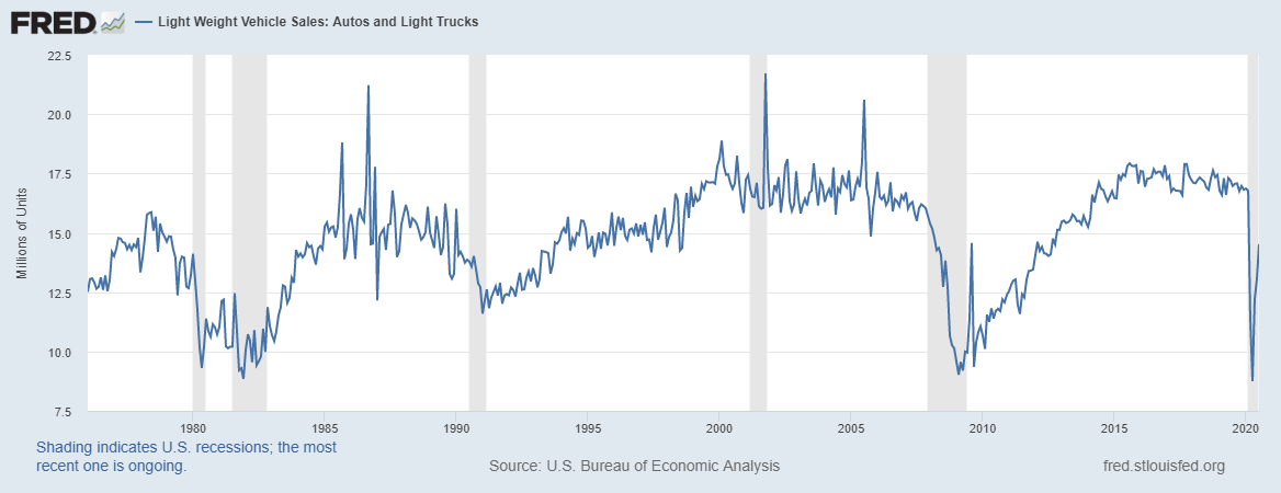 Monthly Macro Monitor – August 2020