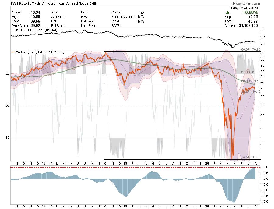 Light Crude Oil, 2018-2020
