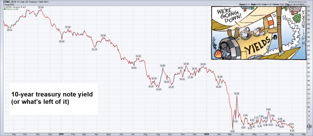 10-year treasury note yield