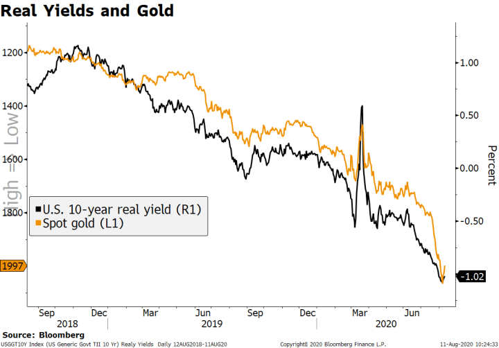 Real Yields and Gold, 2018-2020