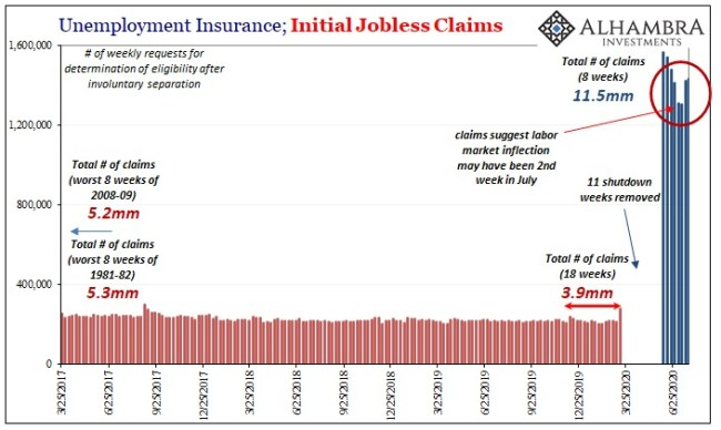 PCE Income Jobless Initial Claims, Mar 2017 - Jun 2020