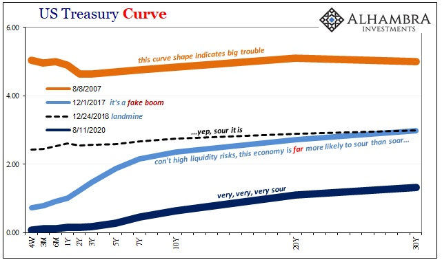US Treasury Curve, 2007-2020
