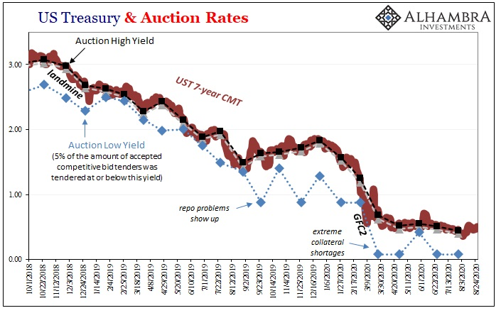 US Treasury and Auction Rates, Oct 2018 - Aug 2020