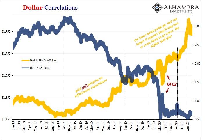 Dollar Correlations, Jan 2018 - Aug 2020