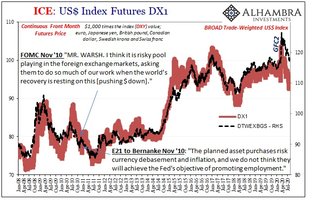 ICE: US Index Futures DX1, 2008-2020