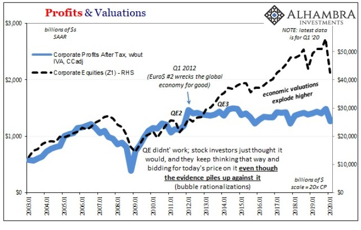 Profits & Valuations, 2003-2020