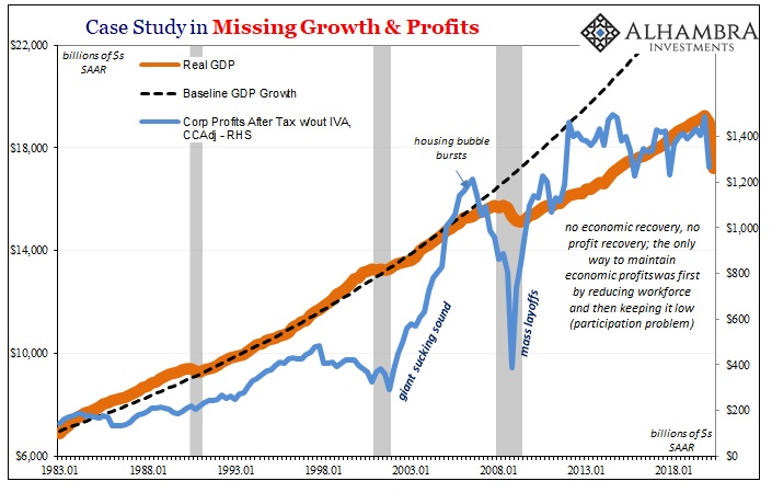 Case Study in Missing Growth & Profits, 1983-2018