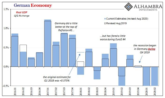 German Economy, 2016-2020